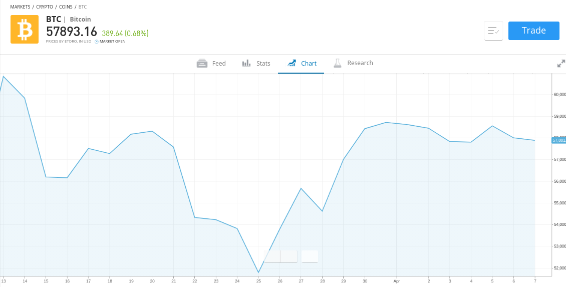 mercati btc deposito lenta trading bitcoin a tempo pieno