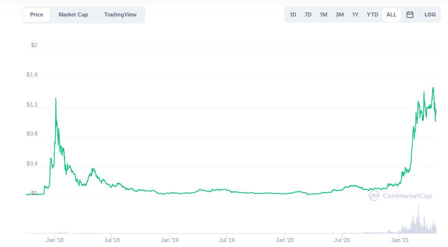 Welches ist der beste Telegrammkanal fur Crypto-Handelssignale