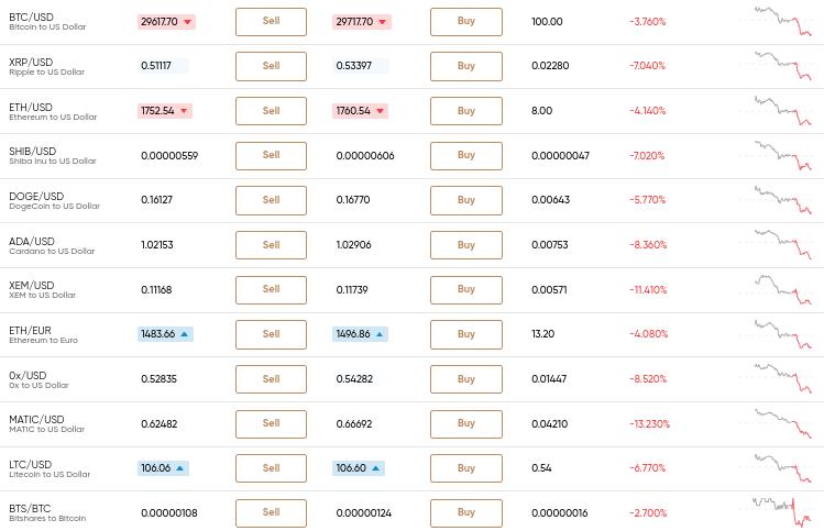 prezzo bitcoin in dollari