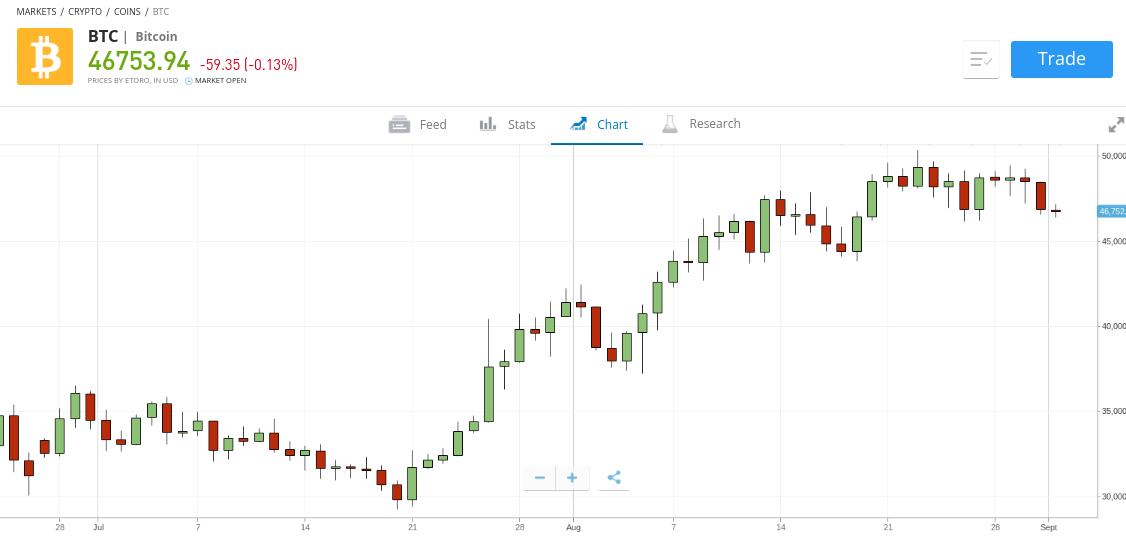 bitcoin migliori indicatori)